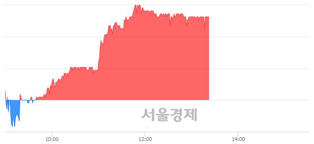 유씨에스윈드, 4.54% 오르며 체결강도 강세 지속(340%)