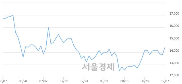 코씨티씨바이오, 전일 대비 7.25% 상승.. 일일회전율은 0.92% 기록