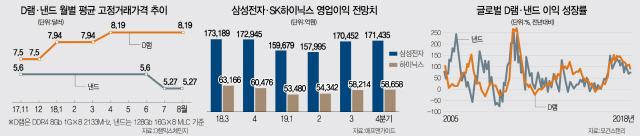 외국인 반도체株 역대 최대 '매물 폭탄'