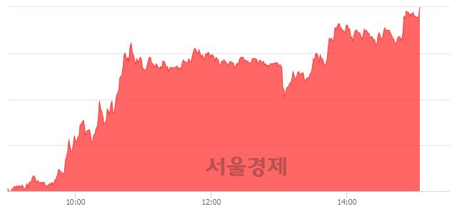 코티플랙스, 상한가 진입.. +29.90% ↑