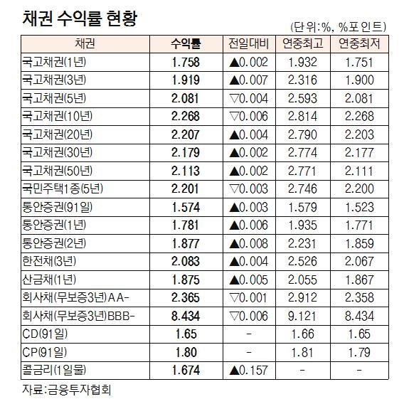 [표]채권 수익률 현황(9월 7일)