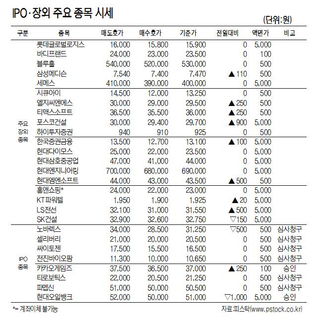 [표]IPO·장외 주요 종목 시세(9월 7일)