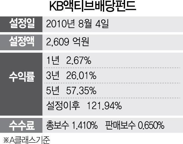 [펀드줌인] KB액티브배당주펀드