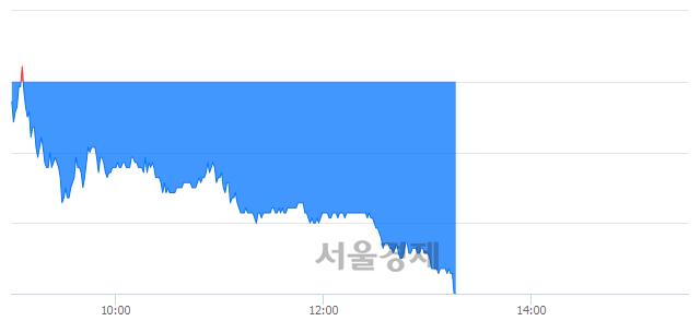 코키이스트, 매도잔량 314% 급증