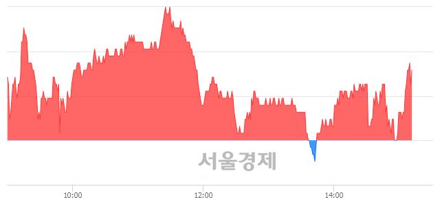 유현대위아, 매도잔량 311% 급증