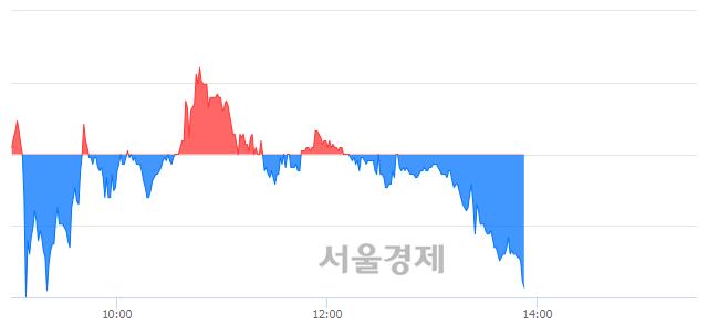 코바이로메드, 매도잔량 9361% 급증
