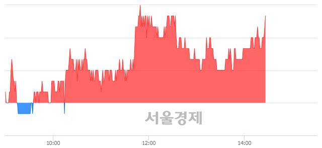 코효성오앤비, 3.40% 오르며 체결강도 강세 지속(110%)