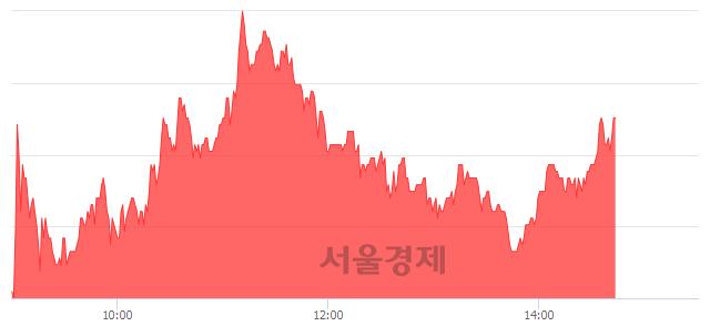 코이화공영, 매도잔량 521% 급증