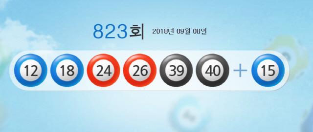 823회 로또 1등 당첨번호 '12, 18, 24, 26, 39, 40' 보너스 '15'