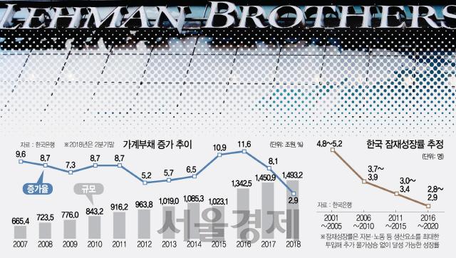 [리먼 10년 끝나지 않은 금융위기상] 가계부채 723조→1,493조...'버블 관리 실패땐 통제불능 위기'