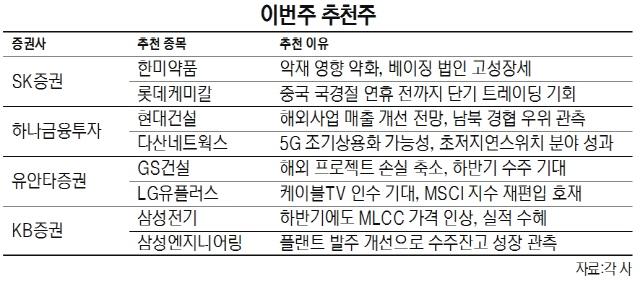 [이번주 추천주] '신흥국 리스크' 불안한 장세...GS건설 등 실적주 관심