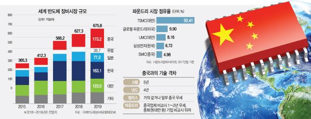 [中 반도체 굴기, 위기의 한국] 中 장비시장 2년새 2배 ↑, 韓은 역성장...후방산업까지 위협