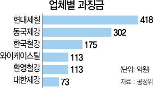 '철근값 짬짜미' 철강사 6곳 1,194억 과징금