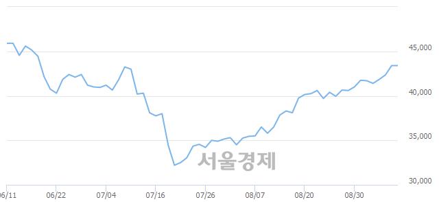 유한국항공우주, 3.11% 오르며 체결강도 강세 지속(115%)