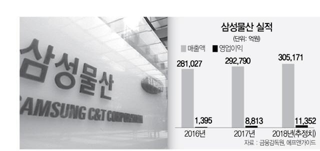 삼성물산, 상사·건설 '쌍끌이'...영업익 '1조 클럽' 기대