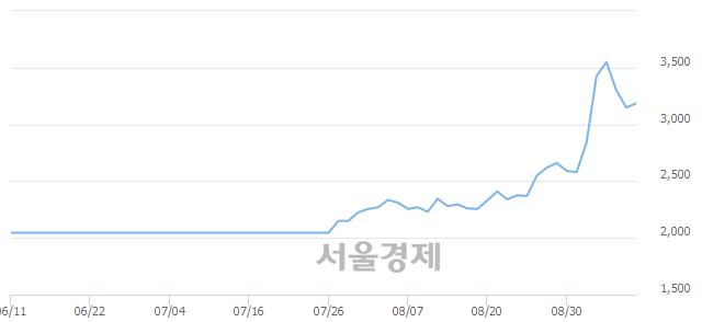 코에이치엠씨3호스팩, 전일 대비 10.48% 상승.. 일일회전율은 10.99% 기록