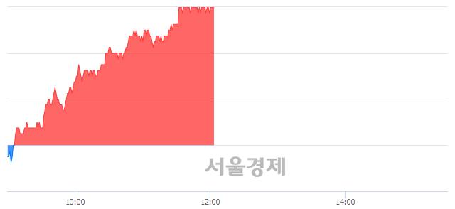 코서울반도체, 6.50% 오르며 체결강도 강세 지속(391%)