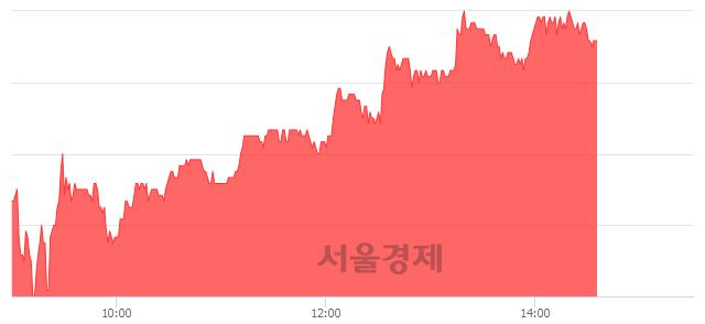 유다스코, 4.97% 오르며 체결강도 강세 지속(143%)