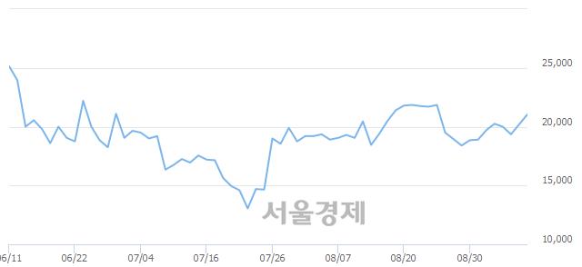 유남광토건, 전일 대비 7.43% 상승.. 일일회전율은 1.58% 기록