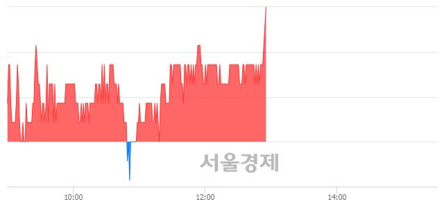 코제룡산업, 3.40% 오르며 체결강도 강세로 반전(114%)