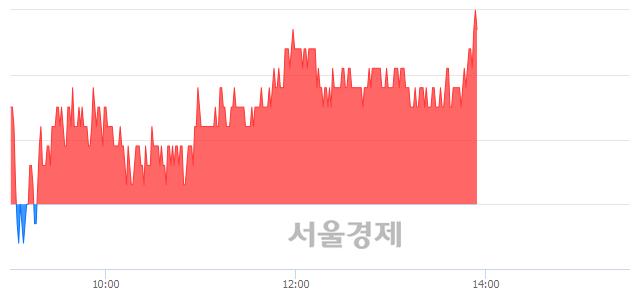 코효성오앤비, 3.63% 오르며 체결강도 강세로 반전(115%)
