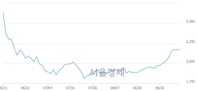 코두올산업, 상한가 진입.. +29.95% ↑