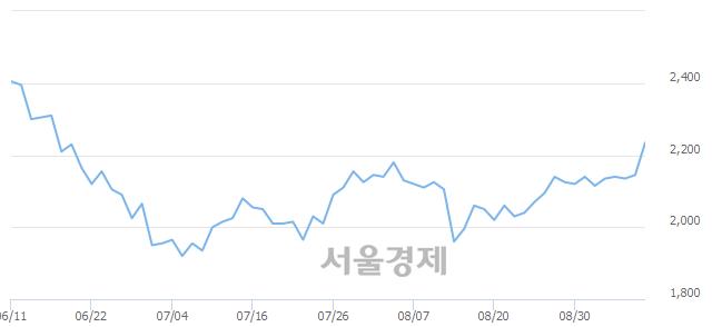 코서한, 4.66% 오르며 체결강도 강세 지속(227%)