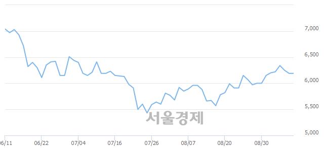 유진원생명과학, 상한가 진입.. +29.89% ↑