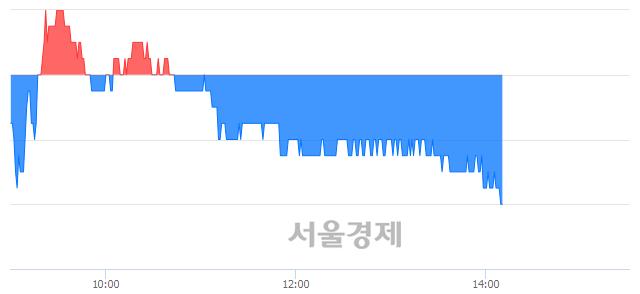 코톱텍, 장중 신저가 기록.. 17,550→17,300(▼250)