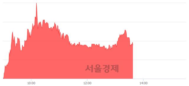 코중앙오션, 매도잔량 506% 급증