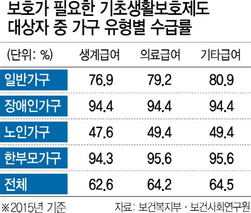 [세금, 제대로 쓰자] 늘린 생계급여 예산 489억 불용...사각지대 못 벗는 저소득 노인