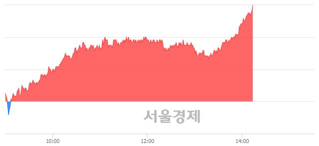 유HDC, 전일 대비 7.29% 상승.. 일일회전율은 2.56% 기록