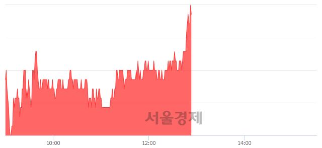 코남화토건, 전일 대비 7.14% 상승.. 일일회전율은 3.73% 기록