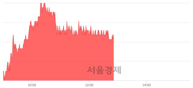유디와이파워, 3.09% 오르며 체결강도 강세 지속(133%)