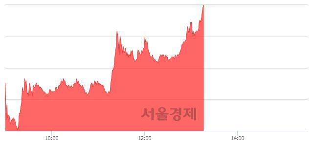 코이화공영, 전일 대비 7.09% 상승.. 일일회전율은 6.04% 기록