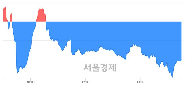 [마감 시황]  기관의 '팔자' 기조.. 코스닥 816.16(▼2.70, -0.33%) 하락 마감