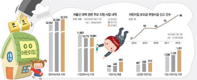 [세금, 제대로 쓰자]영유아예산 3.5배 늘었지만…가정 양육 비중 여전히 '쥐꼬리'