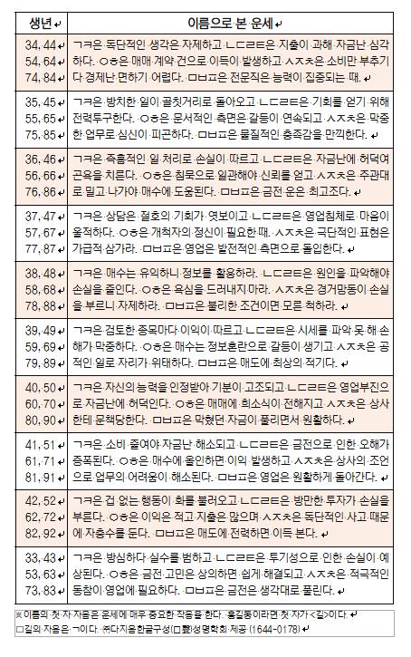 오늘의 재운[9월 11일]