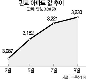 판교 집값 송파 턱밑 추격...3.3㎡당 3,000만원 돌파