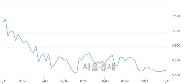 코일진파워, 5.78% 오르며 체결강도 강세 지속(141%)