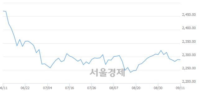[개장 시황] 코스피 2286.91..  기관의 '팔자' 기조에 하락 출발 (▼1.75, -0.08%)