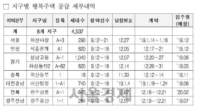 LH, 성남 고등지구 등 행복주택 4,527 청약접수