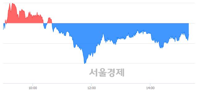 오후 3:20 현재 코스피는 49:51으로 매수우위, 매수강세 업종은 운수창고업(0.59%↓)