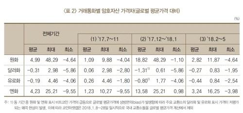 암호화폐 '김치 프리미엄 부활' 경고