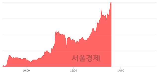 코제낙스, 상한가 진입.. +29.97% ↑