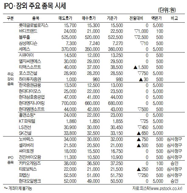 [표]IPO·장외 주요 종목 시세(9월 11일)