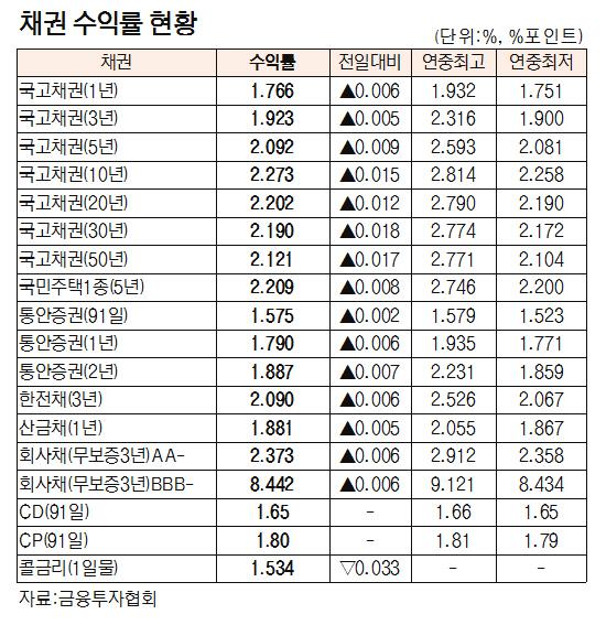 [표]채권 수익률 현황(9월 11일)