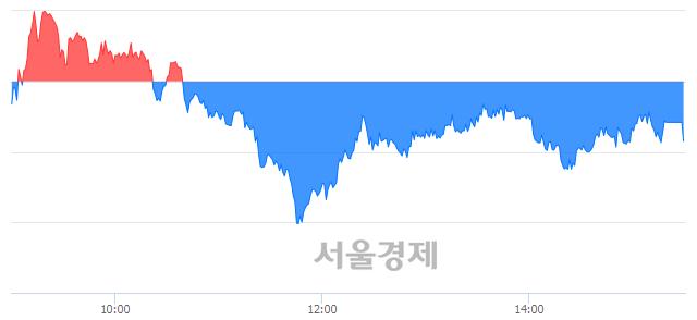 [마감 시황]  외국인과 기관의 동반 매도세.. 코스피 2283.20(▼5.46, -0.24%) 하락 마감
