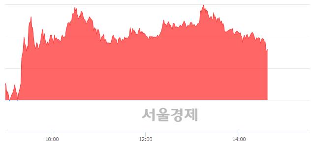 코포스코엠텍, 장중 신고가 돌파.. 8,110→8,120(▲10)