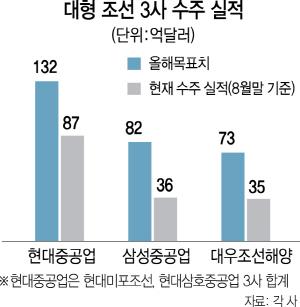 글로벌 수주 1위에도 못 웃는 韓조선